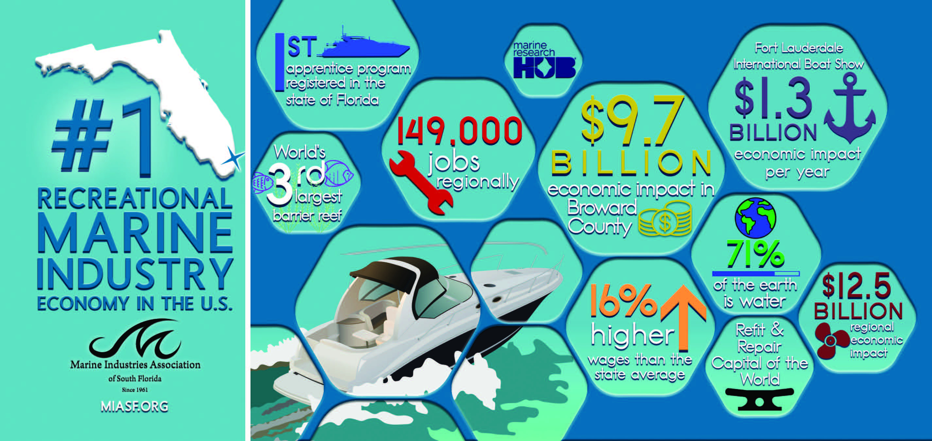 2020 Marine Industry Economic Impact Numbers