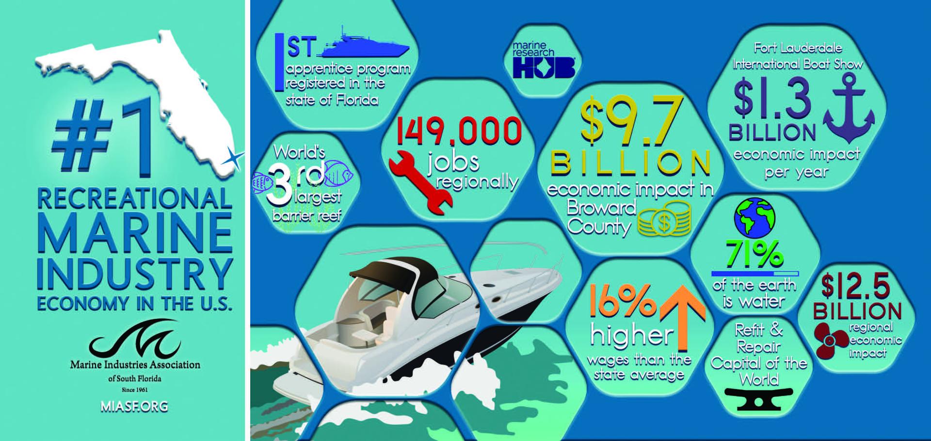 2020 Marine Industry Economic Impact Numbers